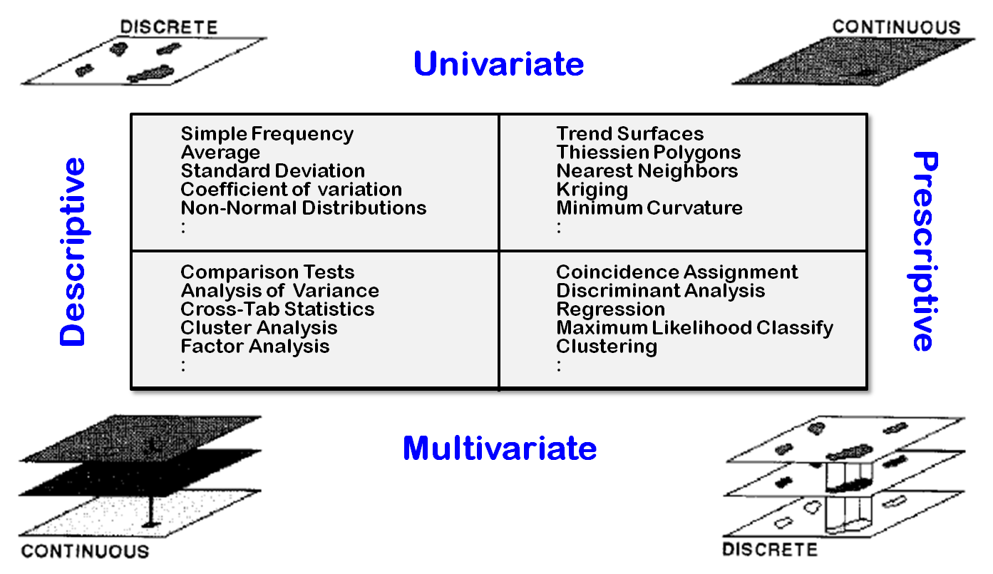 similarities and differences between univariate and multivariate statistics Applied univariate, bivariate, and multivariate statistics also features  53  comparing one-way anova to two-way anova: cell effects in factorial  anova.