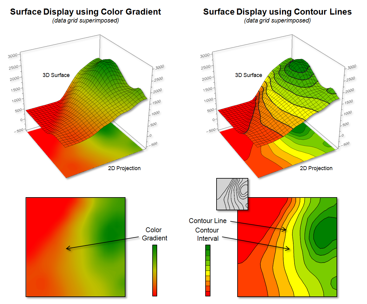 Drawing Lines With Gradients : A framework for gis modeling