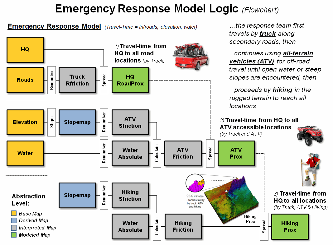 Incident grading in emergency responses