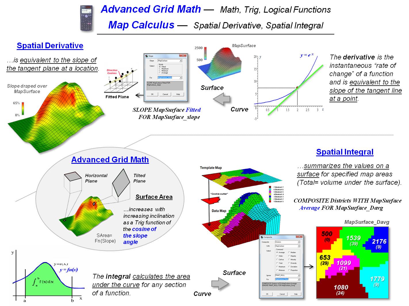 A Framework for GIS Modeling