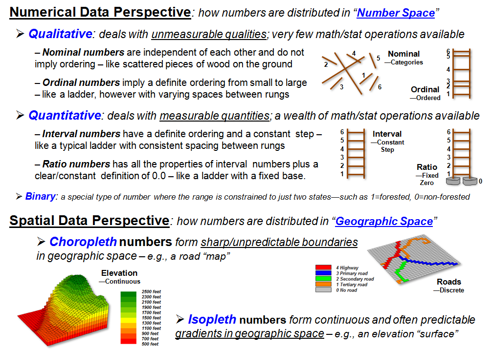 A math/stat framework for map analysis and modeling