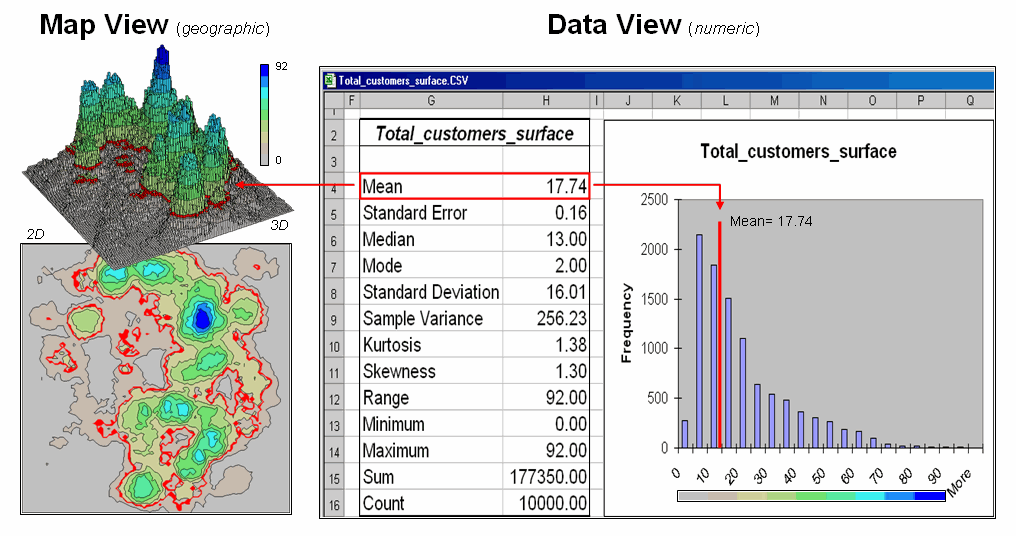 Spatial analysis and statistics mapped data are characterized by their geographic distribution maps on the left and their numeric distribution descriptive statistics and histogram on ccuart Images