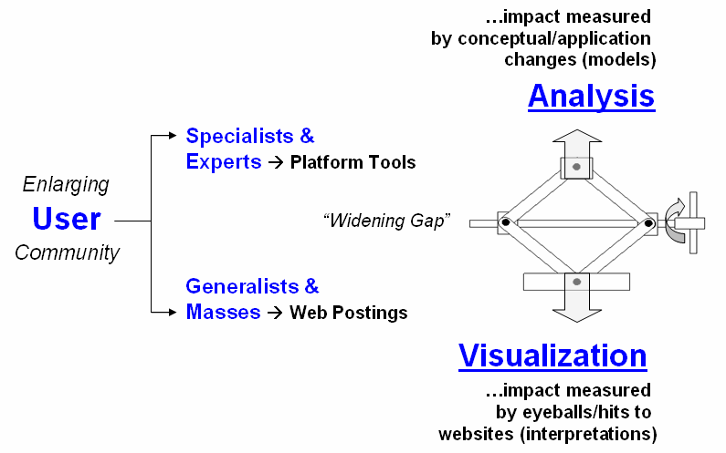 Geospatial technology applications study