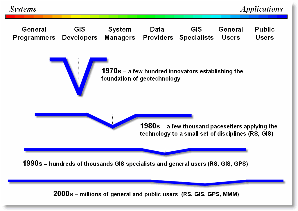 an analysis of the topic of the evolution A novel method that combines patentometrics, time series analysis, and social network analysis is proposed to capture the evolution of technology topics and to monitor the vicissitudes of dominators taking patents in the solar cell field as an example, a total of 3,820 patents issued between 1997 and 2011.