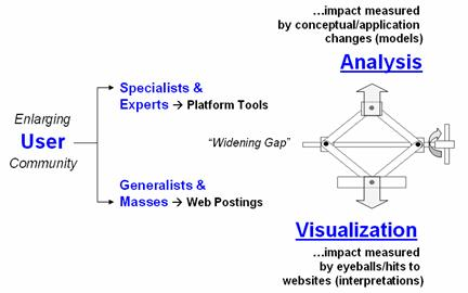 basis analysis topic