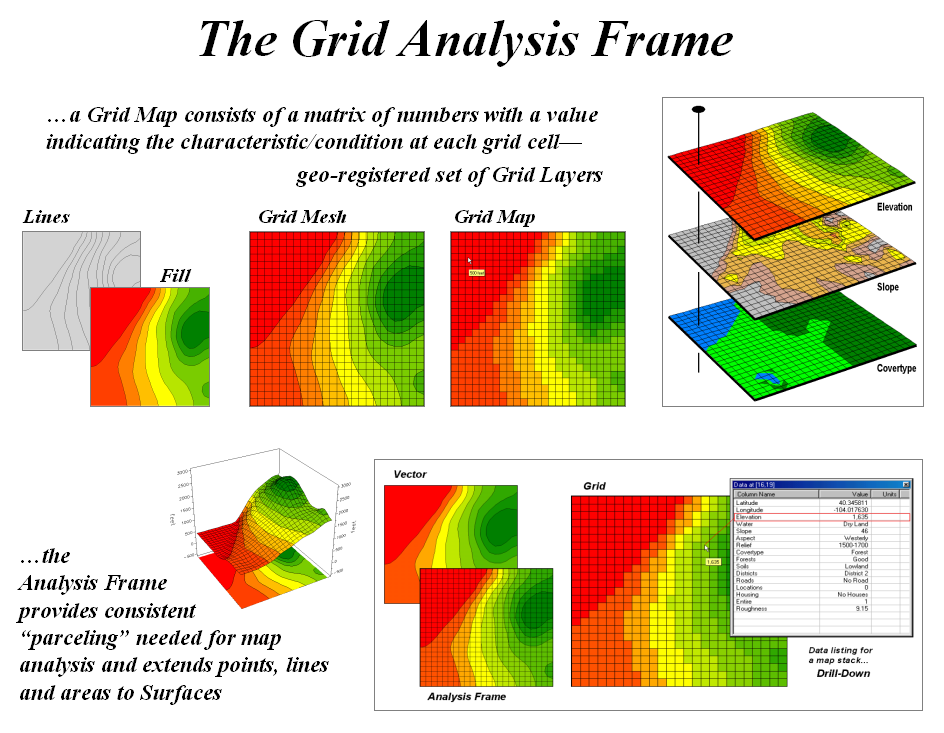 Infusing Grid-Based Map Analysis Into Introductory GIS Courses