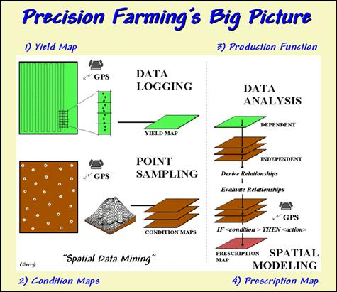 Geoworld Feature Article On Precision Agriculture