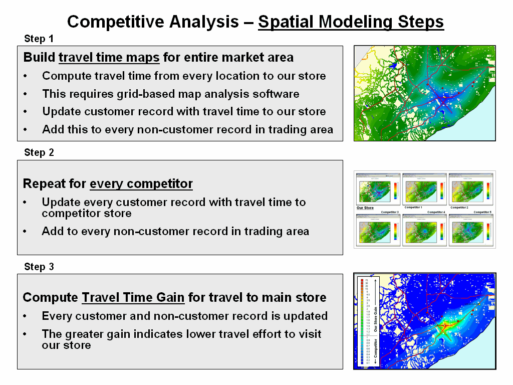 Overview Of Processing Steps  Marketing Competitor Analysis Template